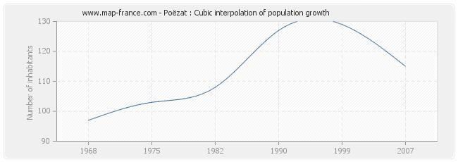 Poëzat : Cubic interpolation of population growth