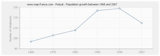 Population Poëzat