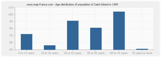 Age distribution of population of Saint-Désiré in 1999