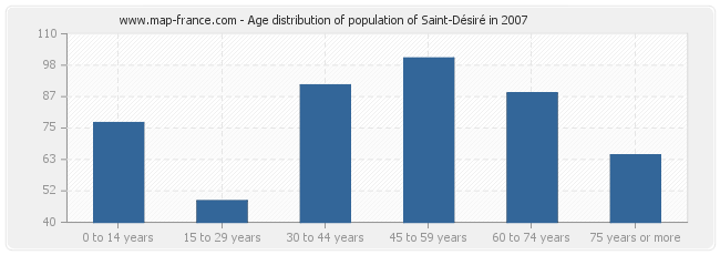 Age distribution of population of Saint-Désiré in 2007