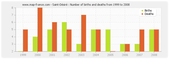 Saint-Désiré : Number of births and deaths from 1999 to 2008
