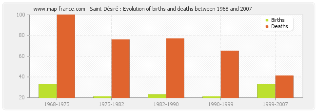 Saint-Désiré : Evolution of births and deaths between 1968 and 2007