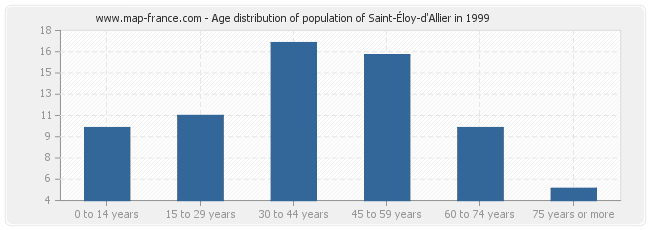 Age distribution of population of Saint-Éloy-d'Allier in 1999