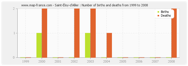 Saint-Éloy-d'Allier : Number of births and deaths from 1999 to 2008