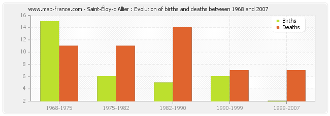 Saint-Éloy-d'Allier : Evolution of births and deaths between 1968 and 2007