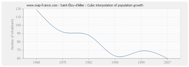 Saint-Éloy-d'Allier : Cubic interpolation of population growth