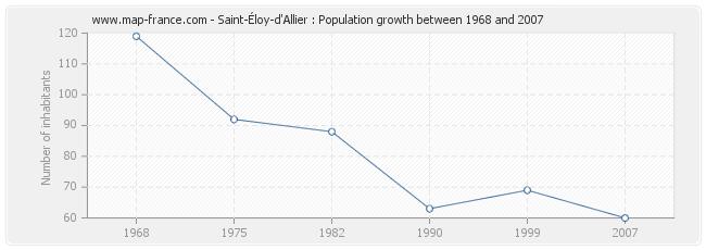 Population Saint-Éloy-d'Allier