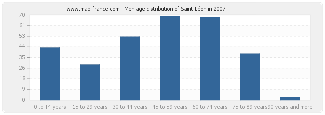 Men age distribution of Saint-Léon in 2007