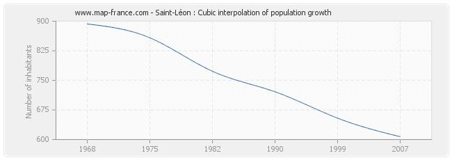 Saint-Léon : Cubic interpolation of population growth