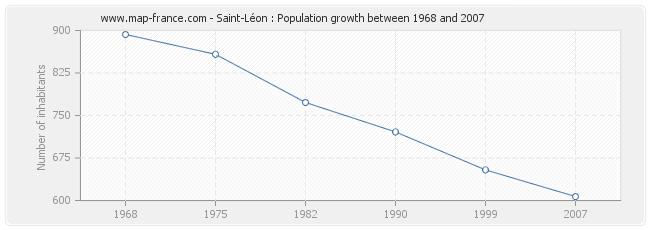 Population Saint-Léon