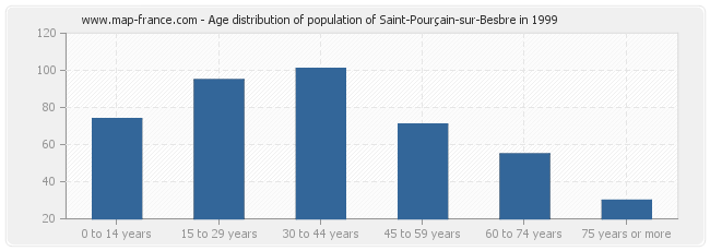 Age distribution of population of Saint-Pourçain-sur-Besbre in 1999