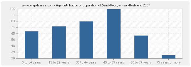 Age distribution of population of Saint-Pourçain-sur-Besbre in 2007