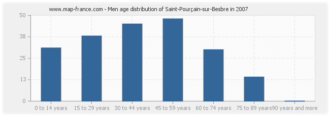 Men age distribution of Saint-Pourçain-sur-Besbre in 2007