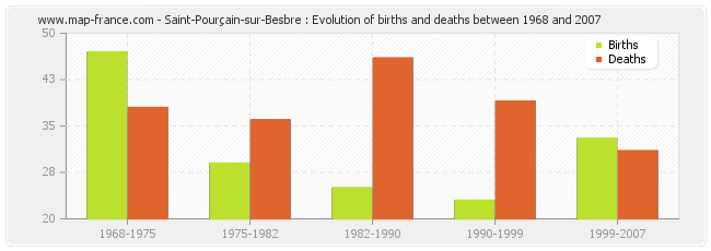 Saint-Pourçain-sur-Besbre : Evolution of births and deaths between 1968 and 2007