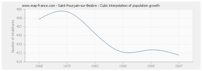 Saint-Pourçain-sur-Besbre : Cubic interpolation of population growth