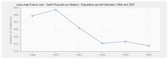 Population Saint-Pourçain-sur-Besbre