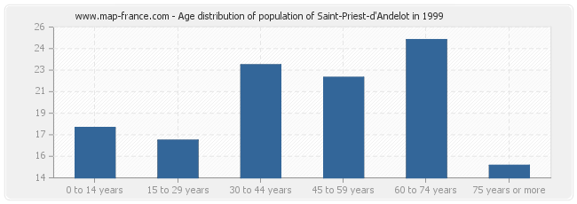 Age distribution of population of Saint-Priest-d'Andelot in 1999