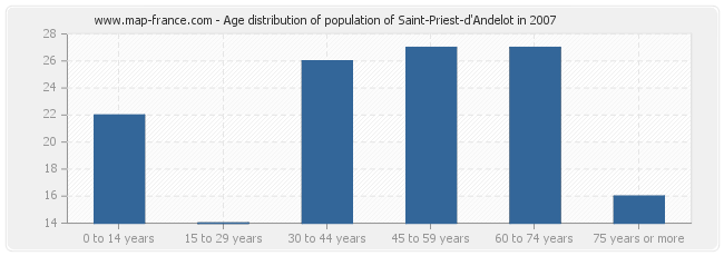 Age distribution of population of Saint-Priest-d'Andelot in 2007