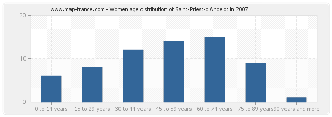 Women age distribution of Saint-Priest-d'Andelot in 2007