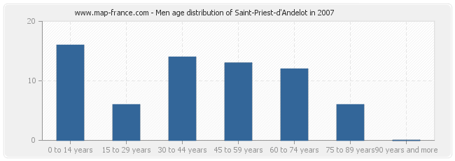 Men age distribution of Saint-Priest-d'Andelot in 2007