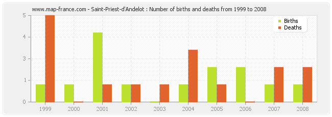 Saint-Priest-d'Andelot : Number of births and deaths from 1999 to 2008