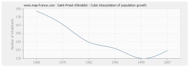 Saint-Priest-d'Andelot : Cubic interpolation of population growth