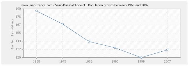 Population Saint-Priest-d'Andelot