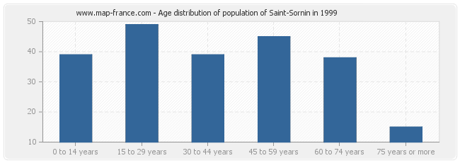 Age distribution of population of Saint-Sornin in 1999