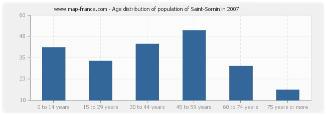 Age distribution of population of Saint-Sornin in 2007
