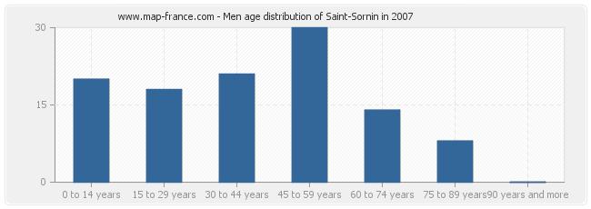 Men age distribution of Saint-Sornin in 2007