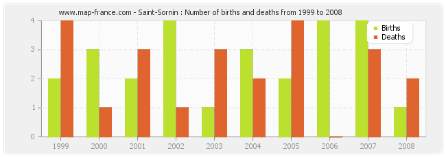 Saint-Sornin : Number of births and deaths from 1999 to 2008