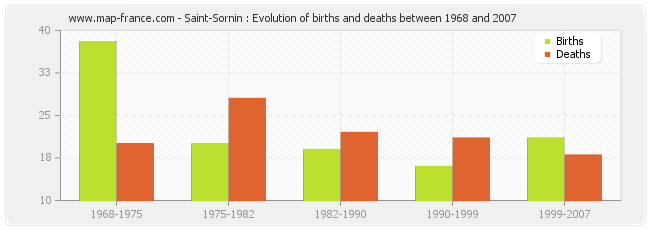 Saint-Sornin : Evolution of births and deaths between 1968 and 2007