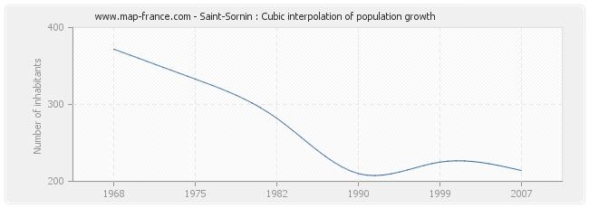 Saint-Sornin : Cubic interpolation of population growth