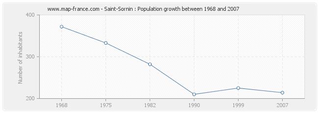 Population Saint-Sornin