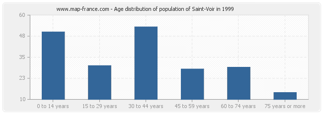 Age distribution of population of Saint-Voir in 1999