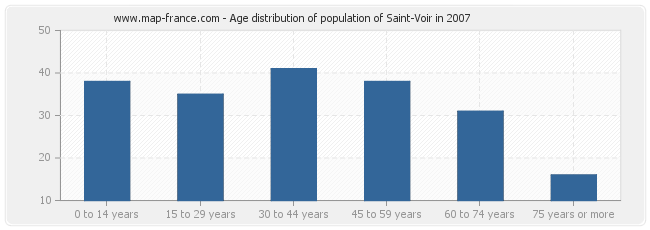 Age distribution of population of Saint-Voir in 2007
