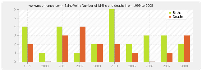 Saint-Voir : Number of births and deaths from 1999 to 2008