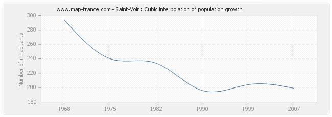 Saint-Voir : Cubic interpolation of population growth