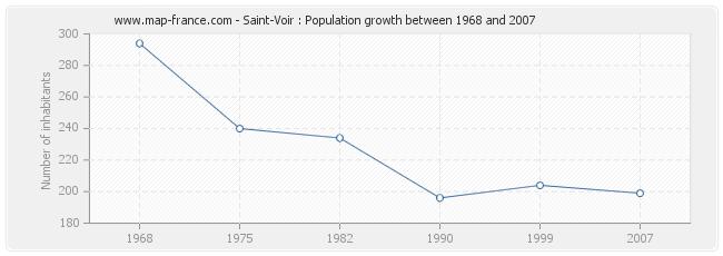 Population Saint-Voir