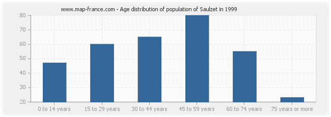 Age distribution of population of Saulzet in 1999