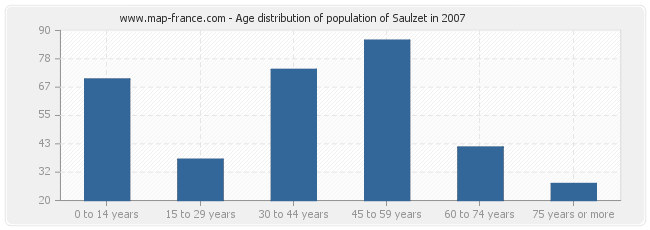 Age distribution of population of Saulzet in 2007