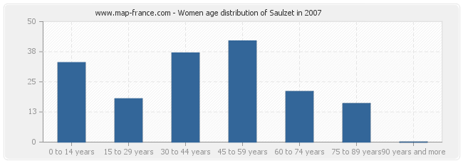 Women age distribution of Saulzet in 2007