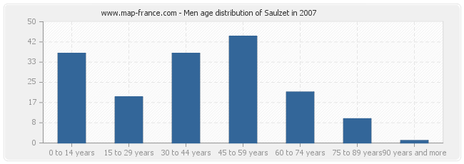 Men age distribution of Saulzet in 2007