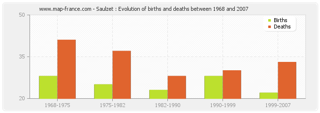 Saulzet : Evolution of births and deaths between 1968 and 2007