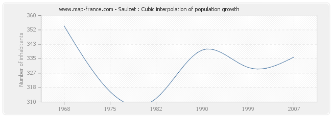 Saulzet : Cubic interpolation of population growth
