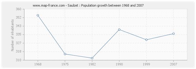 Population Saulzet
