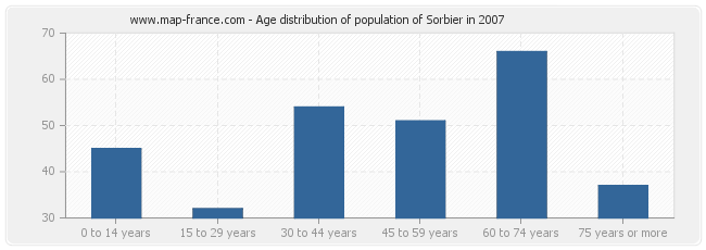 Age distribution of population of Sorbier in 2007