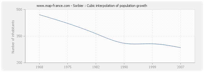 Sorbier : Cubic interpolation of population growth