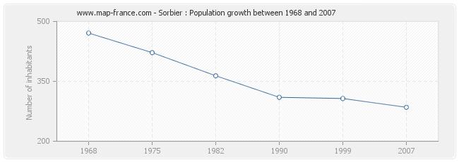 Population Sorbier