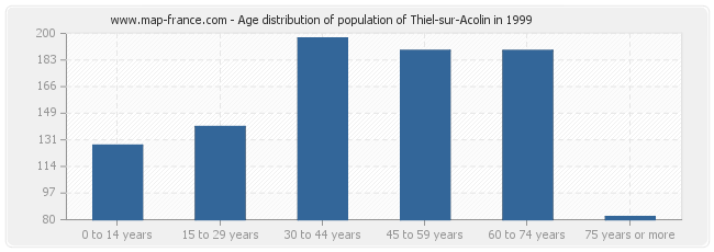 Age distribution of population of Thiel-sur-Acolin in 1999
